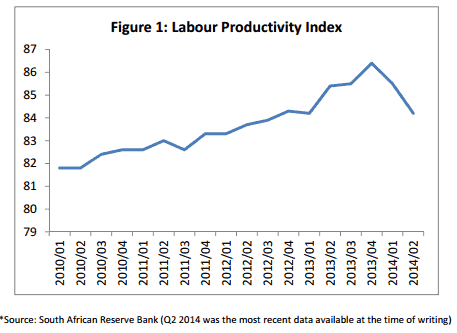 labour-productivity-index